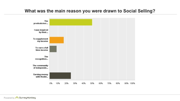 What was the main reason you were drawn to Social Selling?