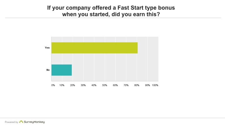 If your company offered a Fast Start type bonus when you started, did you earn this?