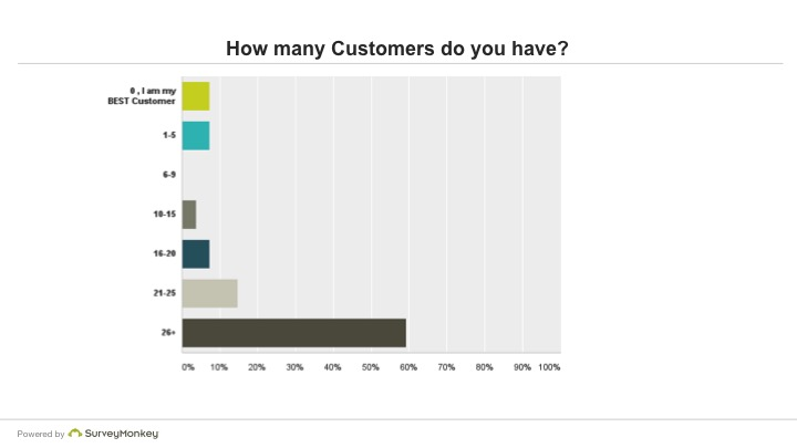 How many Customers do you have?