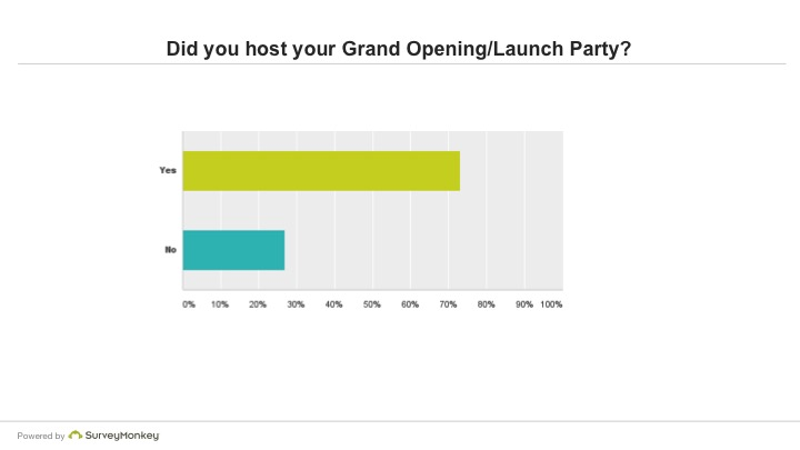 Did you host your Grand Opening/Launch Party?