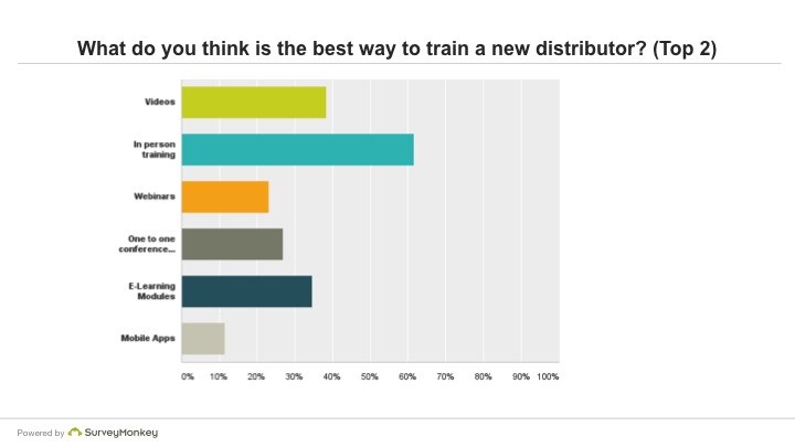 What do you think is the best way to train a new distributor? (Top 2)