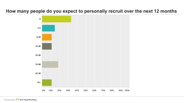 How many people do you expect to personally recruit over the next 12 months?
