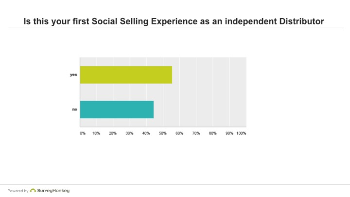 Is this your first Social Selling Experience as an independent Distributor?
